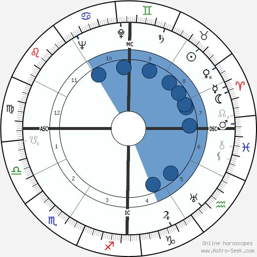 William Inge wikipedia, horoscope, astrology, instagram