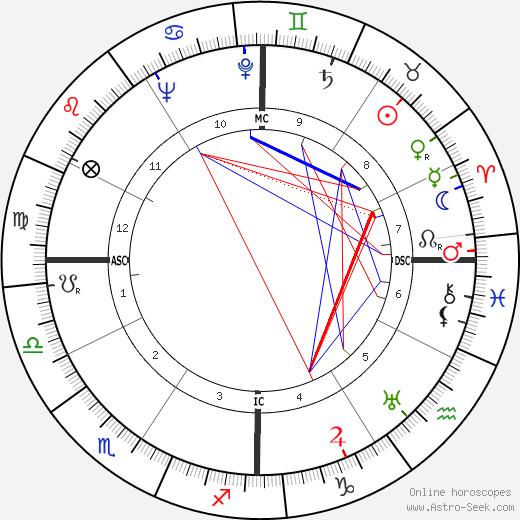 William Inge tema natale, oroscopo, William Inge oroscopi gratuiti, astrologia