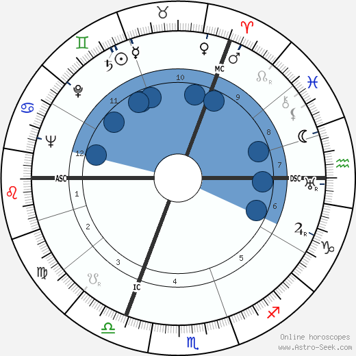 Wols wikipedia, horoscope, astrology, instagram