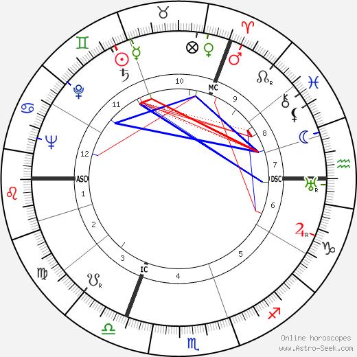 Wols tema natale, oroscopo, Wols oroscopi gratuiti, astrologia