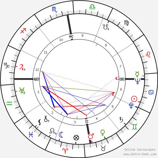 Aimé Césaire tema natale, oroscopo, Aimé Césaire oroscopi gratuiti, astrologia