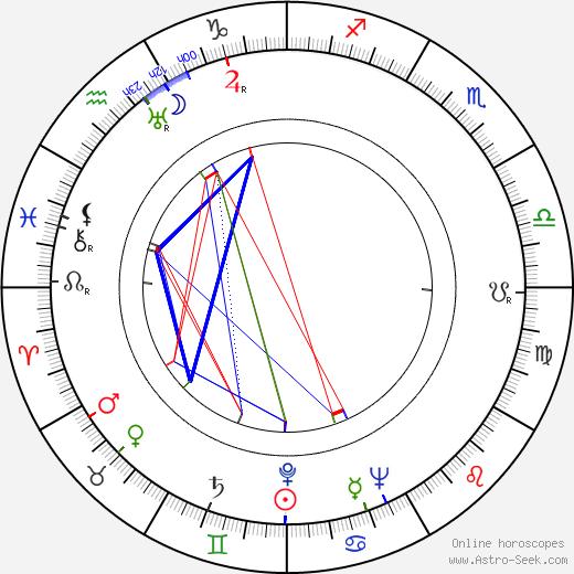 Alf Salin tema natale, oroscopo, Alf Salin oroscopi gratuiti, astrologia