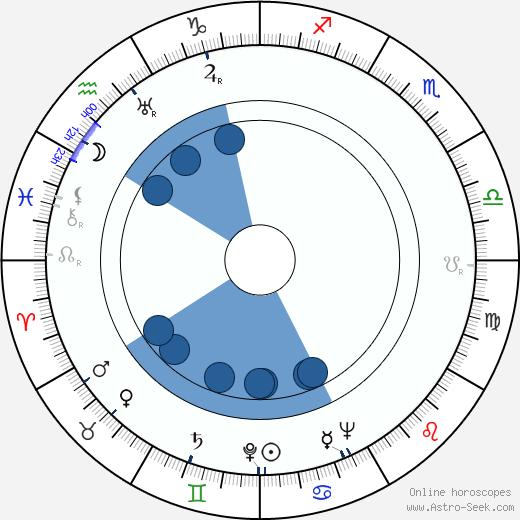 Antoinette Cellier wikipedia, horoscope, astrology, instagram