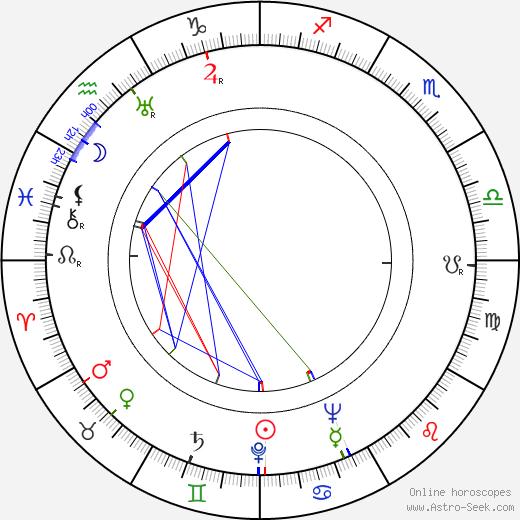 Antoinette Cellier birth chart, Antoinette Cellier astro natal horoscope, astrology