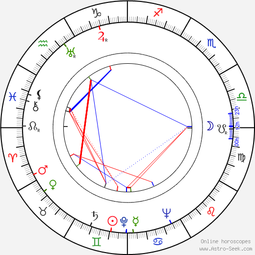 Ben Frommer birth chart, Ben Frommer astro natal horoscope, astrology
