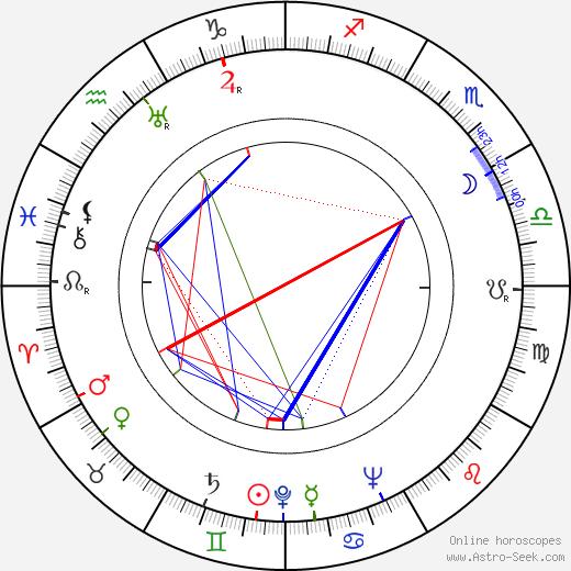 Beno Blachut birth chart, Beno Blachut astro natal horoscope, astrology