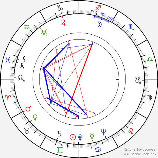 Boleslaw Plotnicki birth chart, Boleslaw Plotnicki astro natal horoscope, astrology