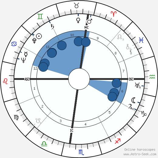 Douglas W. Bryant wikipedia, horoscope, astrology, instagram