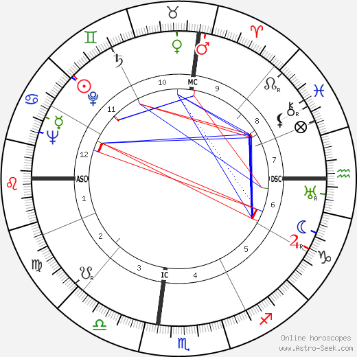 Douglas W. Bryant tema natale, oroscopo, Douglas W. Bryant oroscopi gratuiti, astrologia