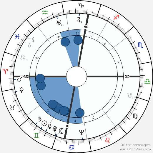 Ernst Stäudle wikipedia, horoscope, astrology, instagram