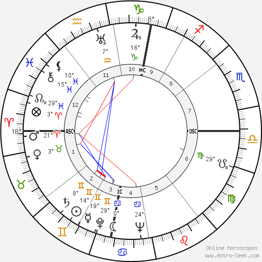 Ernst Stäudle birth chart, biography, wikipedia 2018, 2019