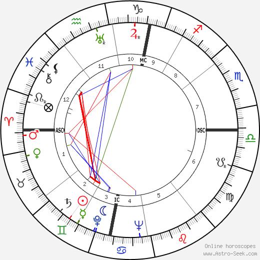 Ernst Stäudle astro natal birth chart, Ernst Stäudle horoscope, astrology