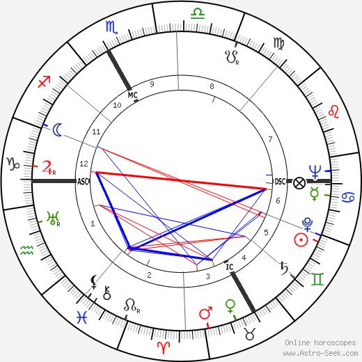 Francesco Waldner день рождения гороскоп, Francesco Waldner Натальная карта онлайн