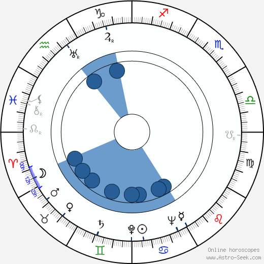 Franz Antel wikipedia, horoscope, astrology, instagram