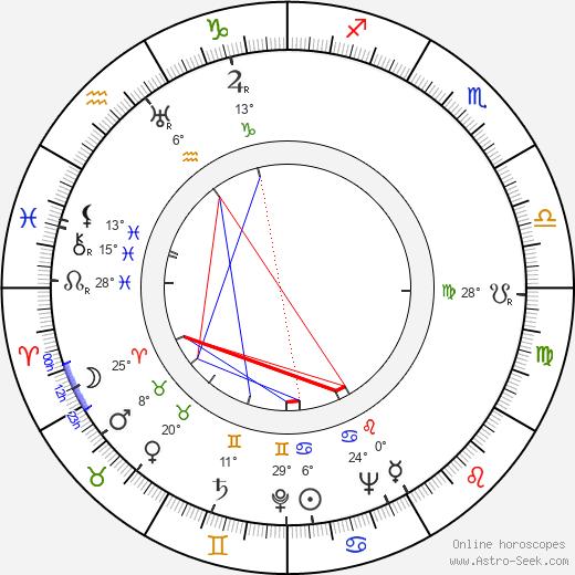 Franz Antel birth chart, biography, wikipedia 2020, 2021