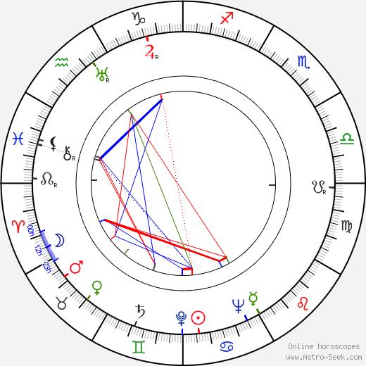 Franz Antel birth chart, Franz Antel astro natal horoscope, astrology