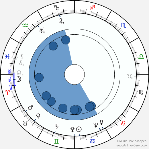 Harold F. Kress wikipedia, horoscope, astrology, instagram