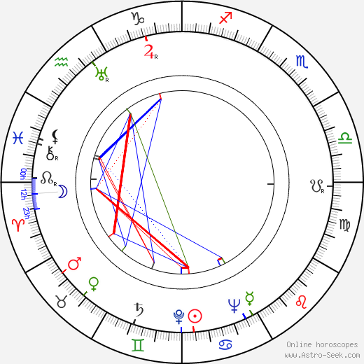 Harold F. Kress день рождения гороскоп, Harold F. Kress Натальная карта онлайн