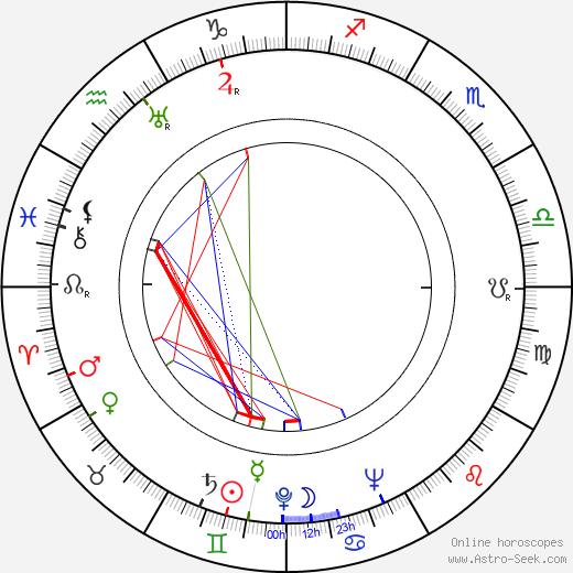 Hilda Gobbi astro natal birth chart, Hilda Gobbi horoscope, astrology