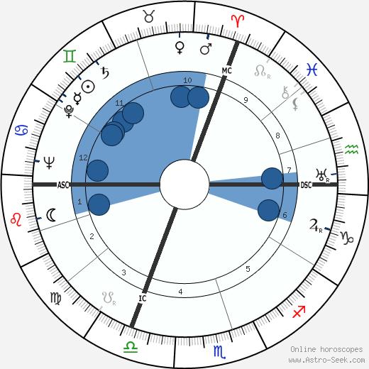 Jean Nicolas wikipedia, horoscope, astrology, instagram