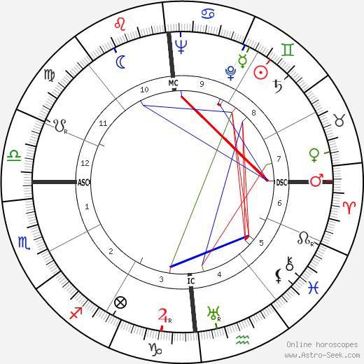 Jean Pinatel tema natale, oroscopo, Jean Pinatel oroscopi gratuiti, astrologia