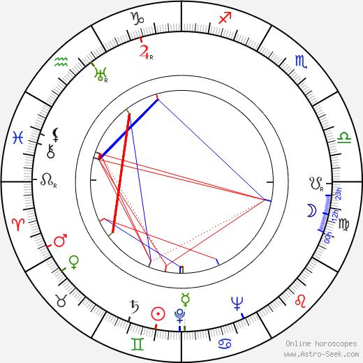 Kalervo Nissilä astro natal birth chart, Kalervo Nissilä horoscope, astrology
