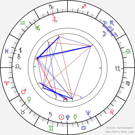 Lennart Lauramaa astro natal birth chart, Lennart Lauramaa horoscope, astrology