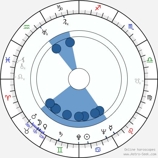 Mario Sequi wikipedia, horoscope, astrology, instagram