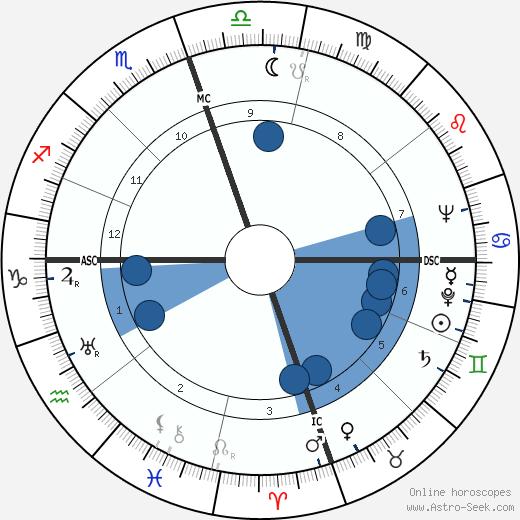 Maurice Ohana wikipedia, horoscope, astrology, instagram
