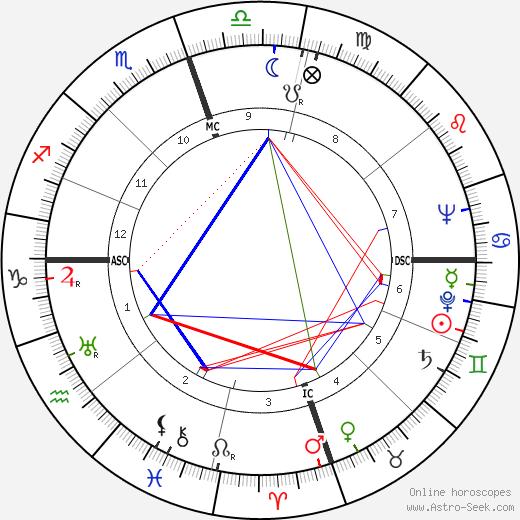 Морис Оана Maurice Ohana день рождения гороскоп, Maurice Ohana Натальная карта онлайн