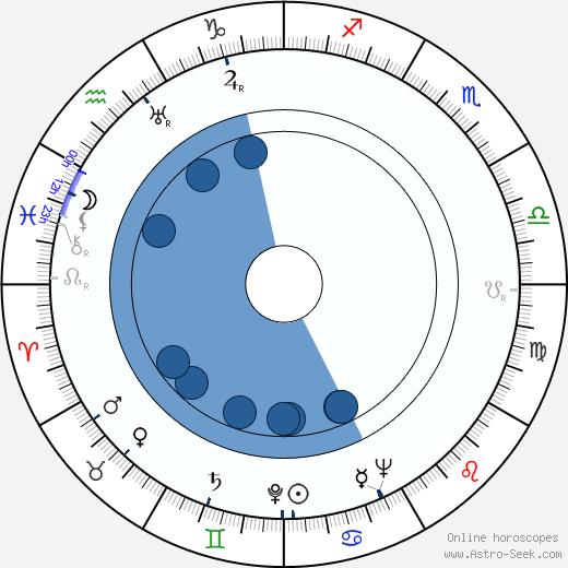 Pavel Usovnichenko wikipedia, horoscope, astrology, instagram