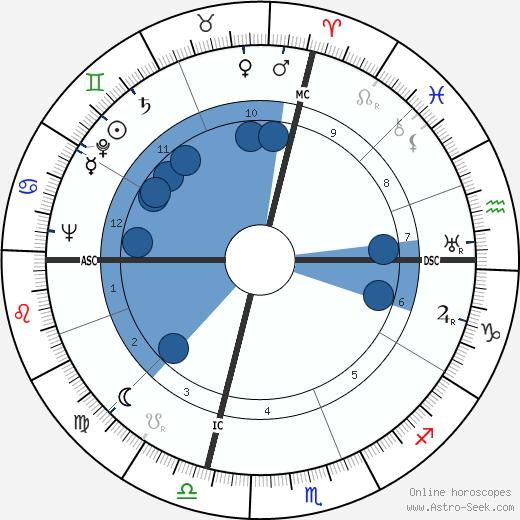 Rise Stevens wikipedia, horoscope, astrology, instagram