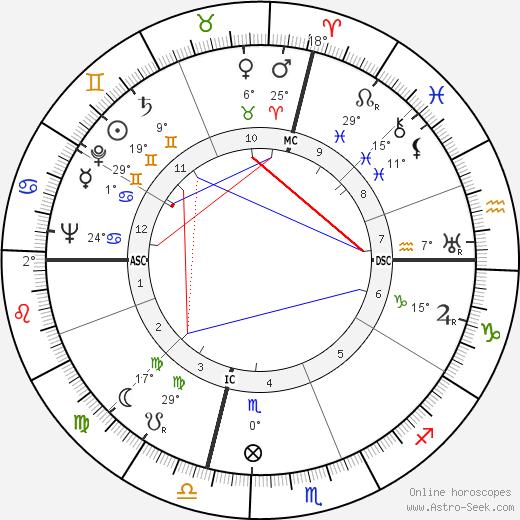 Rise Stevens birth chart, biography, wikipedia 2020, 2021