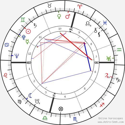 Rise Stevens birth chart, Rise Stevens astro natal horoscope, astrology