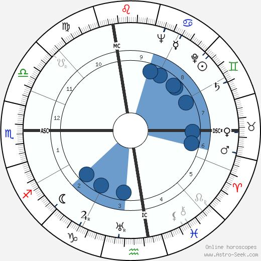 Sylvia Porter wikipedia, horoscope, astrology, instagram