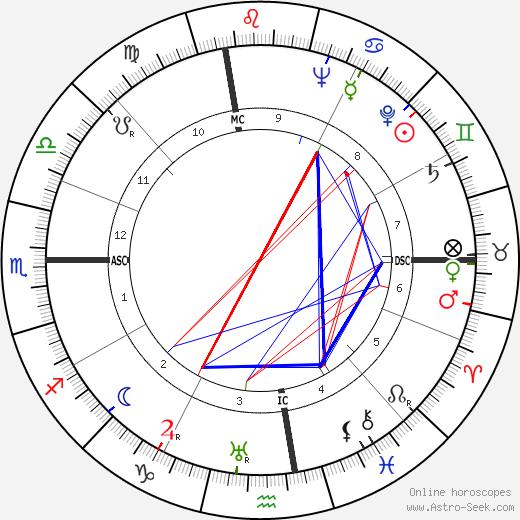 Sylvia Porter день рождения гороскоп, Sylvia Porter Натальная карта онлайн