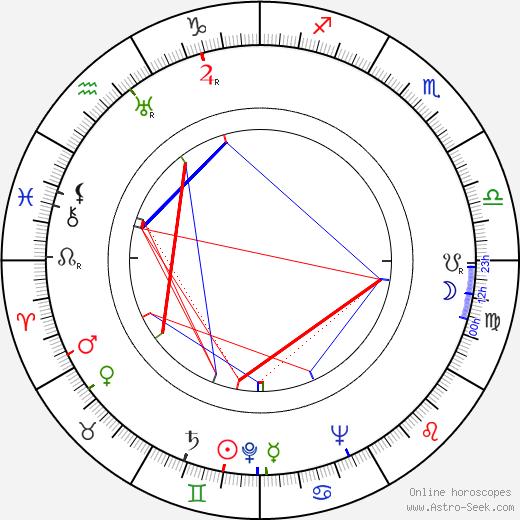 Vincent Lombardi birth chart, Vincent Lombardi astro natal horoscope, astrology