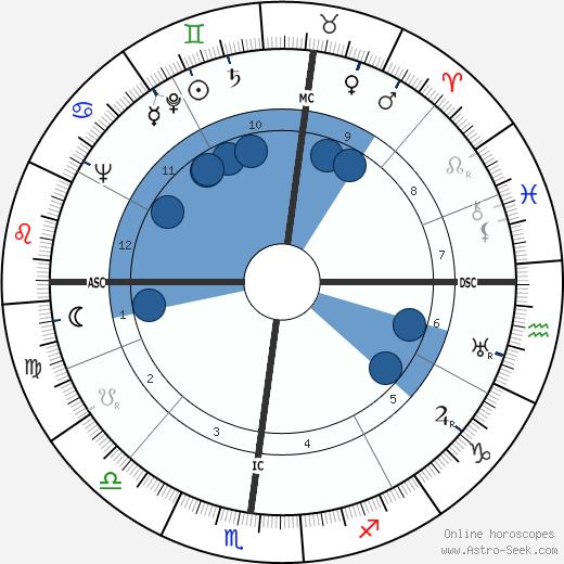 Wilbur Joseph Cohen wikipedia, horoscope, astrology, instagram