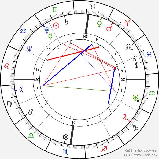 Wilbur Joseph Cohen день рождения гороскоп, Wilbur Joseph Cohen Натальная карта онлайн