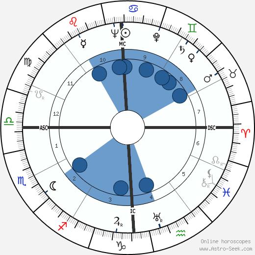 Dave Garroway wikipedia, horoscope, astrology, instagram