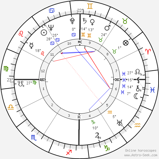 Demos Shakarian birth chart, biography, wikipedia 2018, 2019