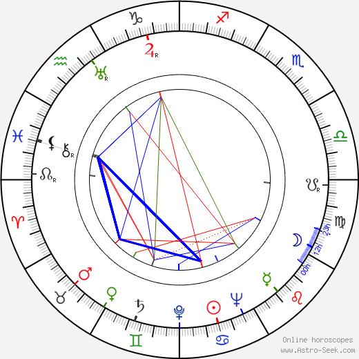 Fred F. Sears birth chart, Fred F. Sears astro natal horoscope, astrology