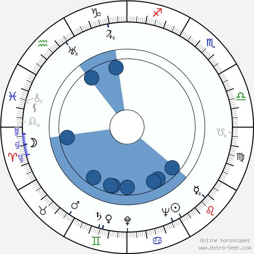 George H. Brown wikipedia, horoscope, astrology, instagram