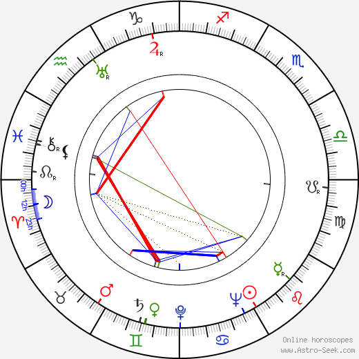 George H. Brown astro natal birth chart, George H. Brown horoscope, astrology