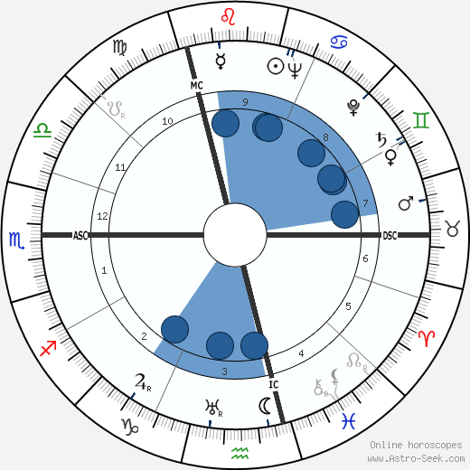 Georges Rohner wikipedia, horoscope, astrology, instagram