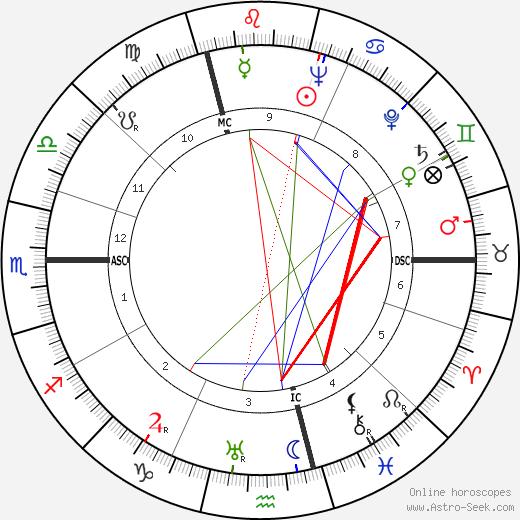 Georges Rohner tema natale, oroscopo, Georges Rohner oroscopi gratuiti, astrologia