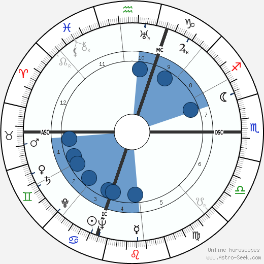 Gerald Ford wikipedia, horoscope, astrology, instagram