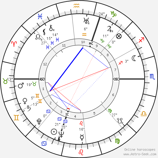 Gerald Ford birth chart, biography, wikipedia 2018, 2019
