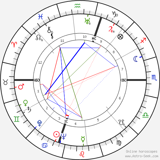 Gerald Ford astro natal birth chart, Gerald Ford horoscope, astrology
