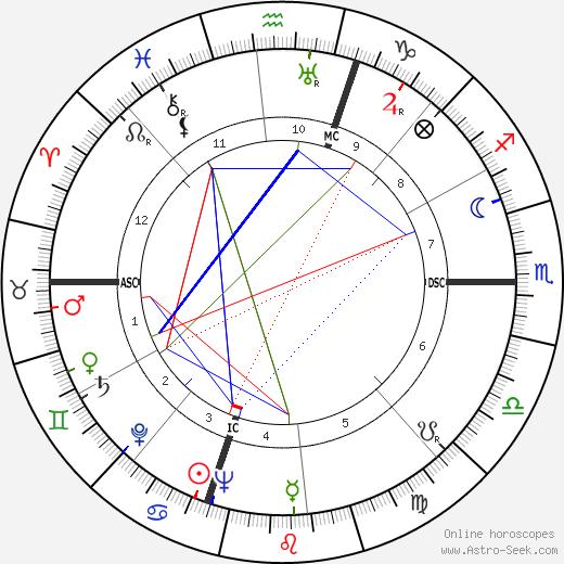 Джеральд Рудольф Форд Gerald Ford день рождения гороскоп, Gerald Ford Натальная карта онлайн